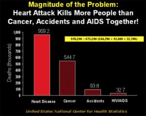 La grandezza del problema da www.shapesociety.org