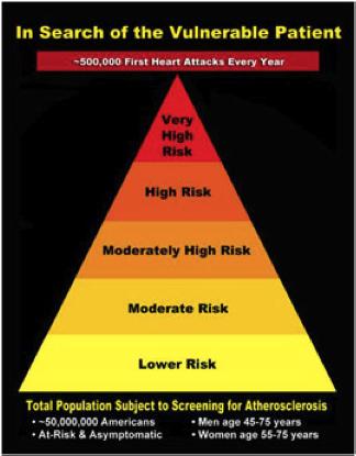cardiopatia ischemica, piramide di rischio cardiovascolare, infarto ictus